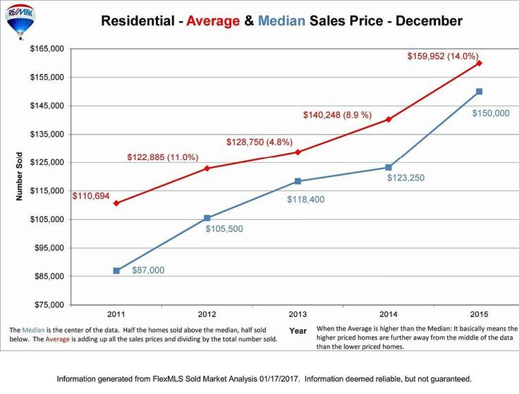 Greater Lansing Michigan Average Price of Homes and Condos Sold in 2016. Statistical Data for Home Buyers and Sellers in Ingham Eaton and Clinton County MI. #lansing#puremichigan #igersmichigan #michigan#dewittmichigan #dewittmi#okemos#greaterlansing#lansingmichigan#lansingmi #grandledge#eastlansing#igerslansing#lovelansing #michiganders #remax#michigrammers  #michiganstate #charlottemi #jacksonmi #msuspartans #realestate #igersmidwest
