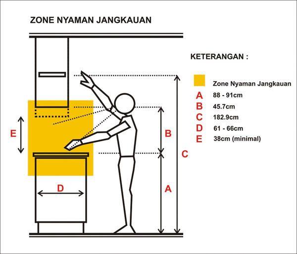 5 langkah merancang dapur 2 kitchen pinterest for Ukuran kitchen set