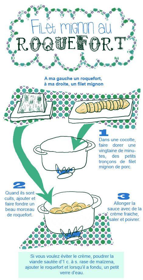 filet mignon au roquefort - Tambouille