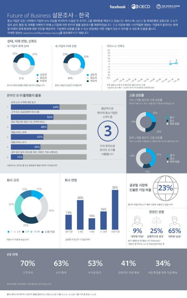 페이스북, 국내 중소기업 현황 '인포그래픽' 공개 - EP&C News