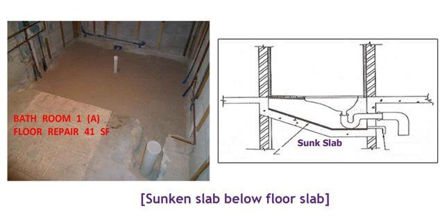 16 Different Types Of Slabs In Construction Where To Use Types Of Concrete Construction Slab