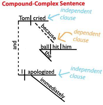 Grammer coordination in compound sentences