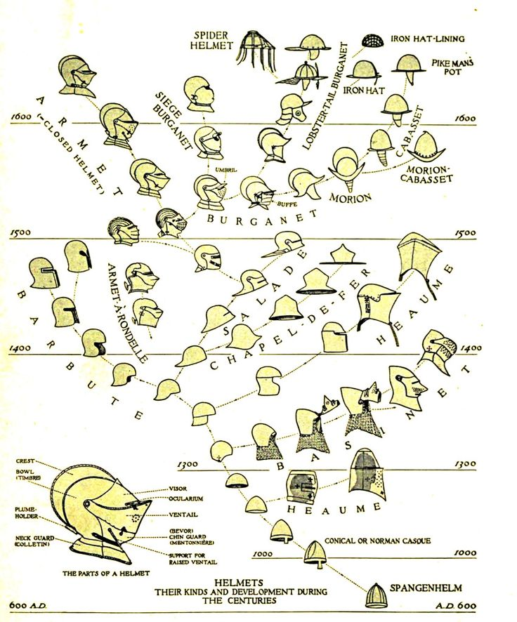The evolution of European medieval helmets - Imgur