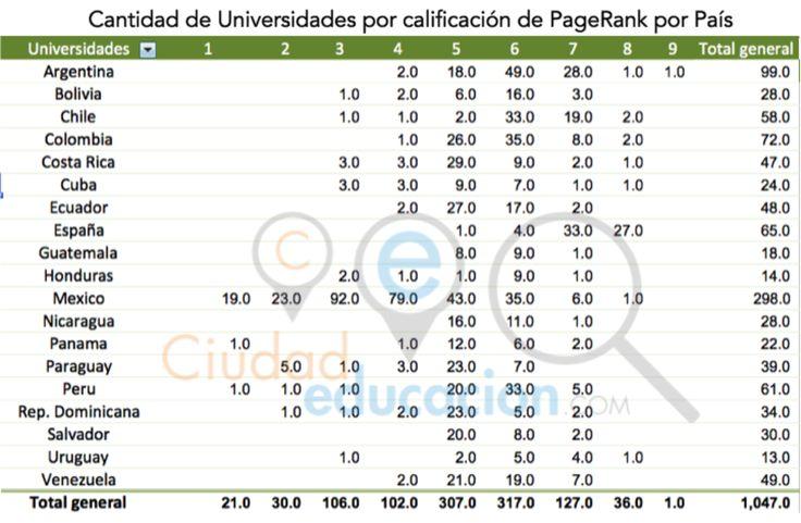 Estudio universidades latam 2015 Pagerank de 1200 Universidades Españolas y Latinoamericanas. Solo 1 es pagerank 9