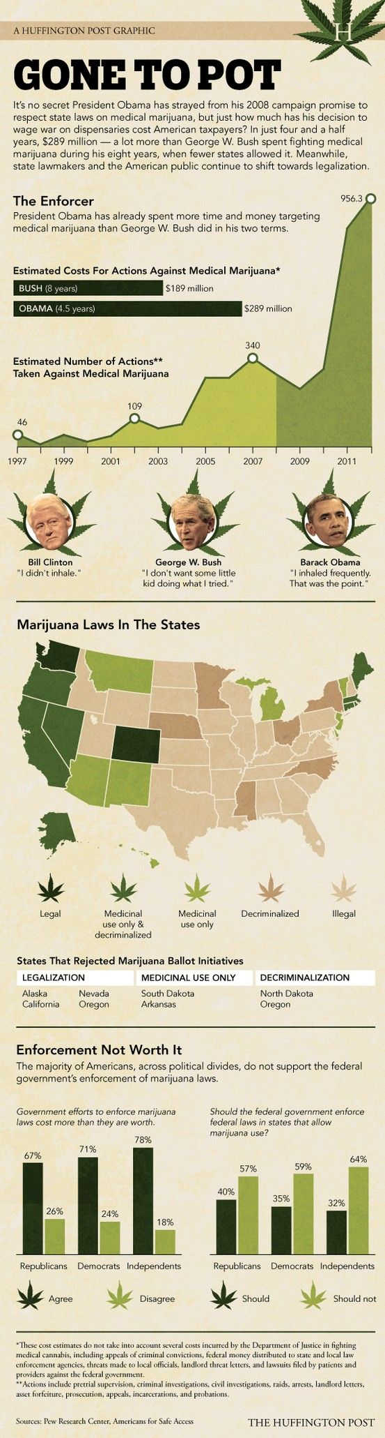 Obama continues to disappoint me re: MMJ and legalization. Why am I surprised...