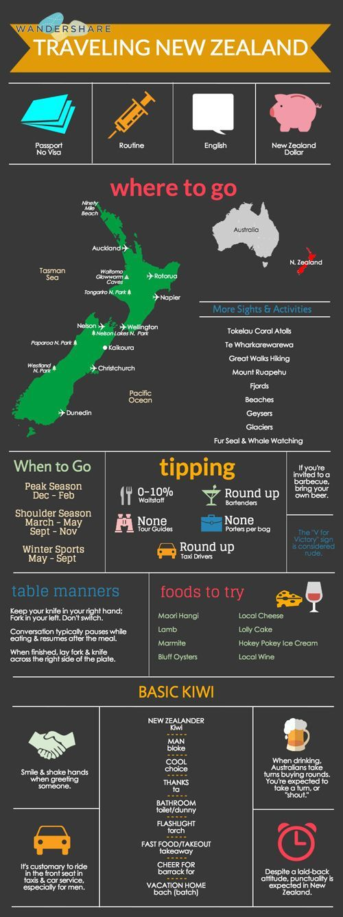 NewZealand Travel Cheat Sheet; Sign up at http://www.wandershare.com for high-res images.