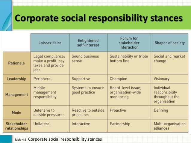 corporate social responsibility stances - Google Search