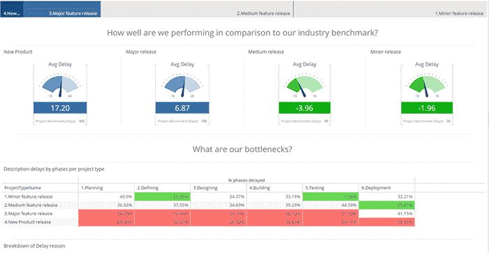 Software Time to Market Analytics Dashboard Example