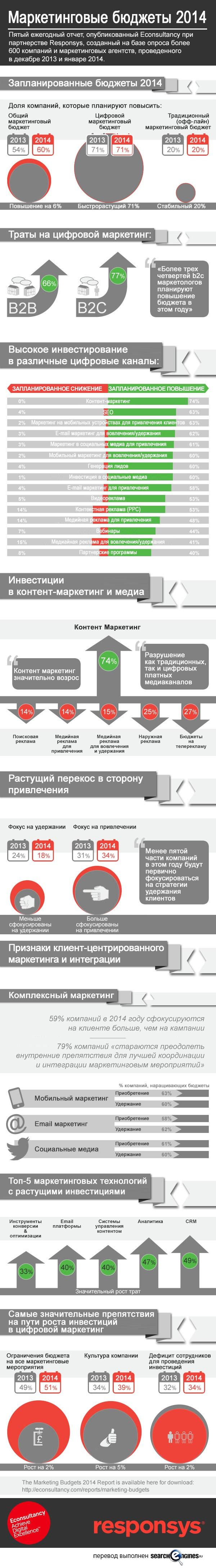 Маркетинговые бюджеты 2014