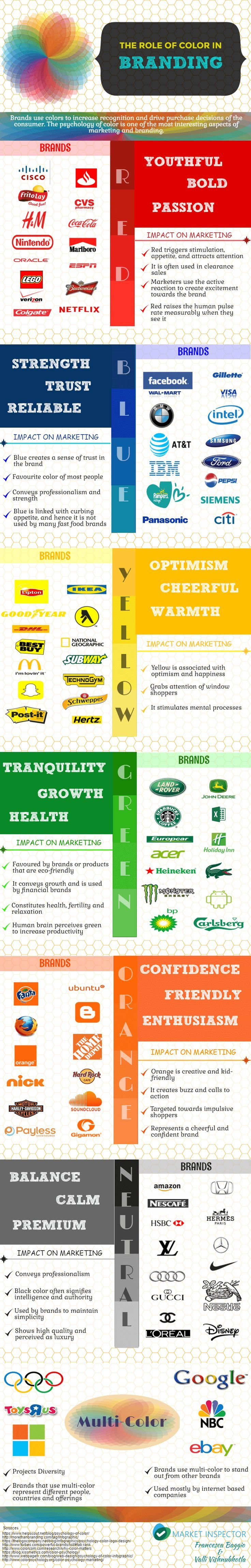 Creating a brand identity? It starts with brand colors! Great tips for small businesses and solopreneurs marketing their own business. How do you want your business perceived? Learn each color psychology and its impact on marketing from this infographic.