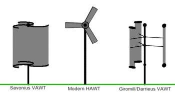 Experiment with generating electricity with windmills.