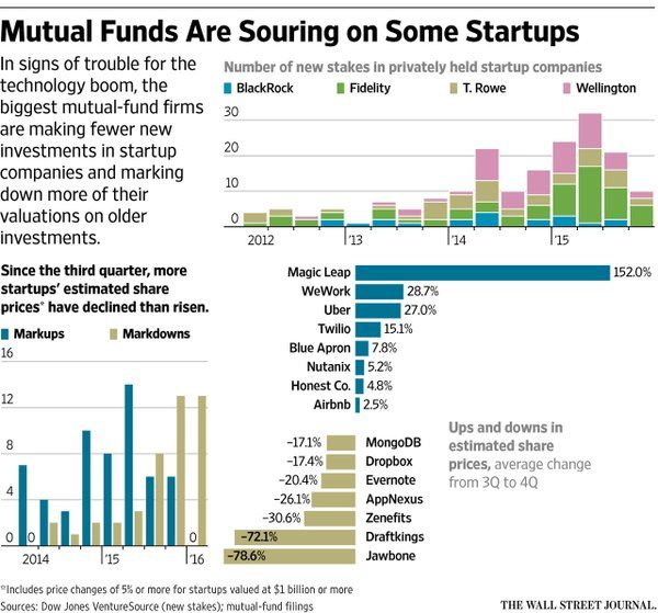 Mutual funds sour on startup investments in ominous sign for tech boom http://on.wsj.com/1npIjJJ  via @WSJ