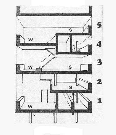 Moisei Ginzburg, Ignaty Milinis | Narkomfin Building | 1932