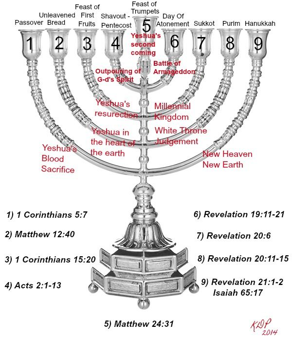 17 Best Images About Hebrew Menorah On Pinterest