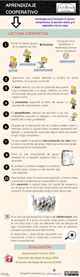 #aprendizaje #cooperativo #compartida #estrategia #lectura