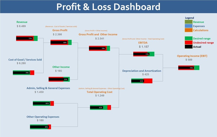 Profit \ Loss Dashboard (excel) (by Adrián Chiogna) Análisis y - profit and loss report example