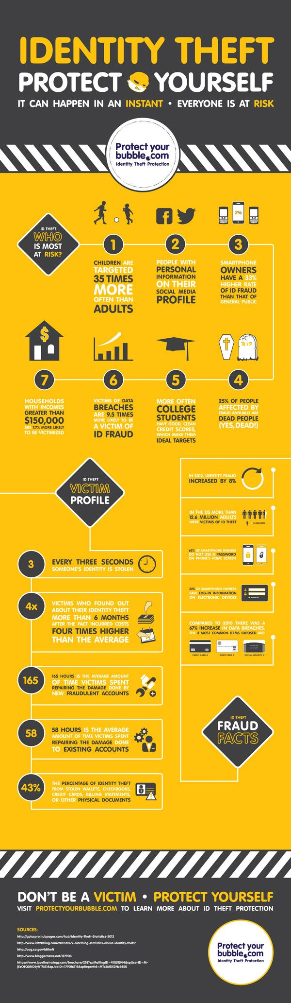 The identity theft statistics are scary. While you could turn stick your head in the sand and cross your fingers that id theft and fraud don't happen to you or your loved ones, it makes much better sense to empower yourself by being aware. The Protect Your Bubble team has put together the following free infographic illustrating who is most at risk. Please share! If you're interested in learning more, we invite you to check out our ID Theft Protection services.