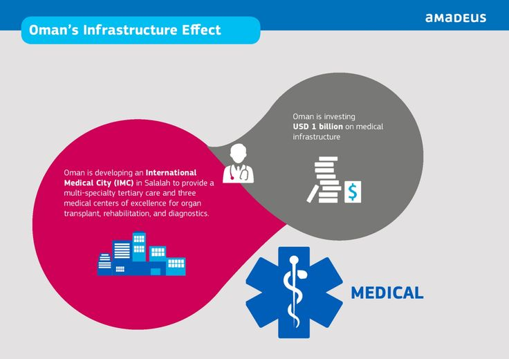 #Oman to invest USD 1 bn in medical infrastructure, create an International Medical Centre