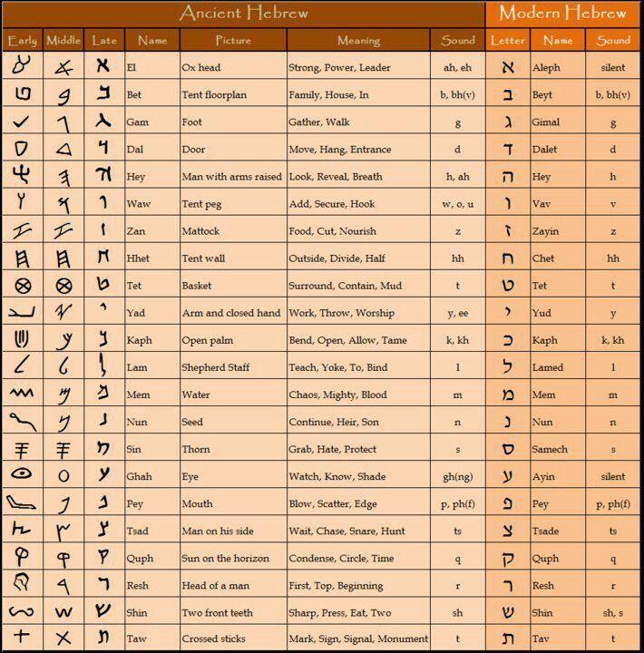 Hebrew alphabet study guide