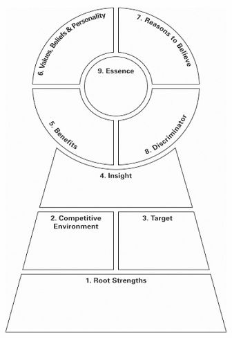 Use this Brand Key model to create the keys to the student staff position. You can also use this for key points of sessions and they key to getting the most out of training.