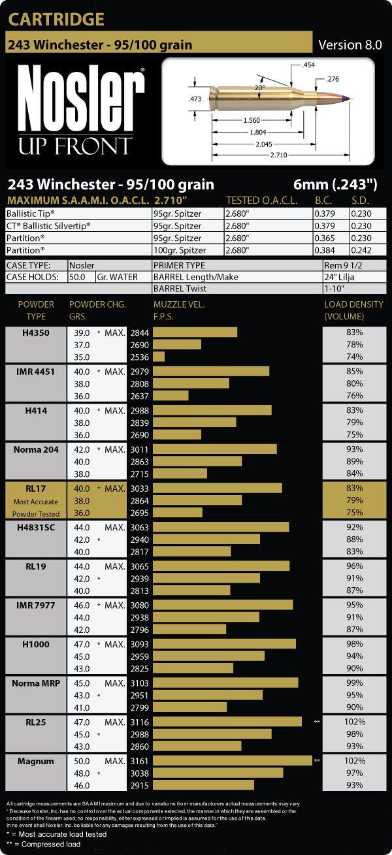 243 Winchester 95 Grain Load Data