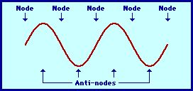 Nodes and Anti-nodes: The Physics Classroom uses text, graphics, animation and video to explain the meaning of and distinction between a node and an antinode.