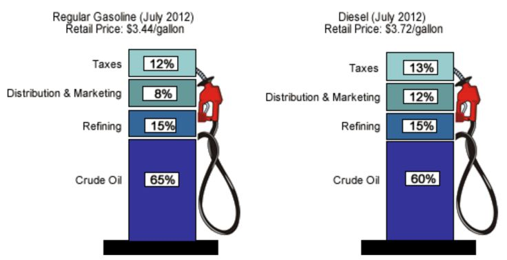 US gas prices July 2012 - Gasoline and diesel usage and pricing - Wikipedia, the free encyclopedia