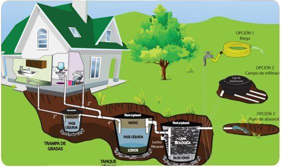 Sistema séptico ecológico: Con capacidad para 4, 8 y más personas. Ofrecemos alternativas prácticas, ecológicas del tratamiento de aguas residuales domésticas protegiendo el medio ambiente (norma CVC).