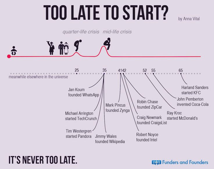 Too late to start a business?