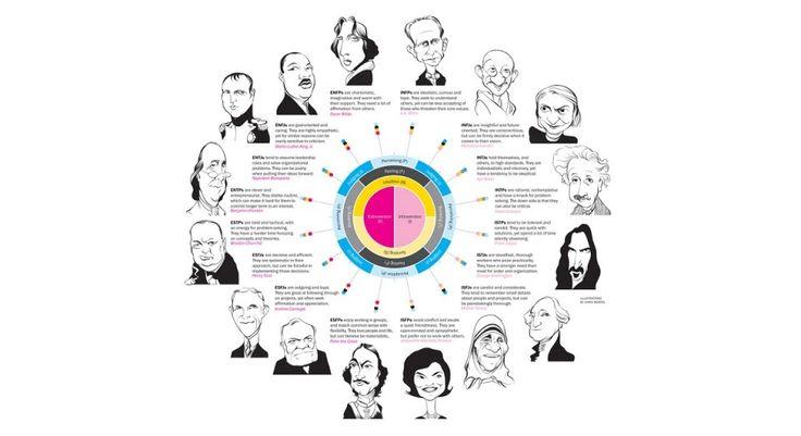 Los 16 tipos de personalidad propuestos en el Indicador de Myers-Briggs definen dieciséis estilos de personalidad de los seres humanos. ¿Cuáles son?