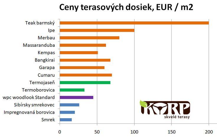 Ceny terasových dosiek a ich porovnanie. Najlacnejšie terasové dosky. Orientačné ceny exotických drevín.