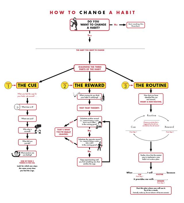 Change a Habit in Three Steps (Flowchart)