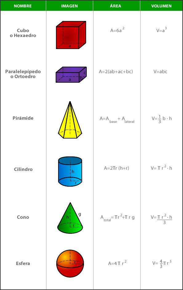 En este tema aprenderás las fórmulas de volúmen y área de los distintos cuerpos geométricos.