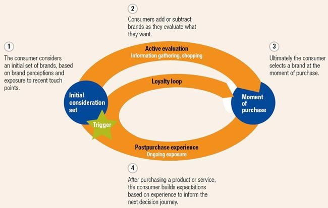 McKinsey's 'customer decision journey'