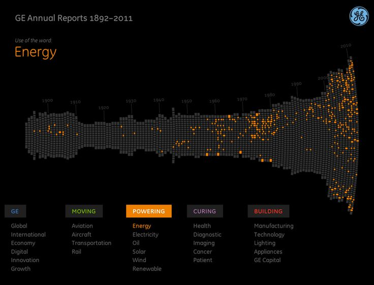17 Best images about Interactive Visualizations on Pinterest | The ...