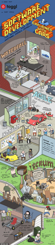Software Development - The Truth - Waterfall vs. Agile vs. Kanban vs. MVP
