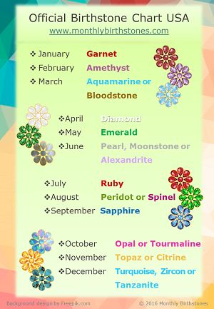 9 best Birthstone Charts images on Pinterest Birthdays - birthstone chart template