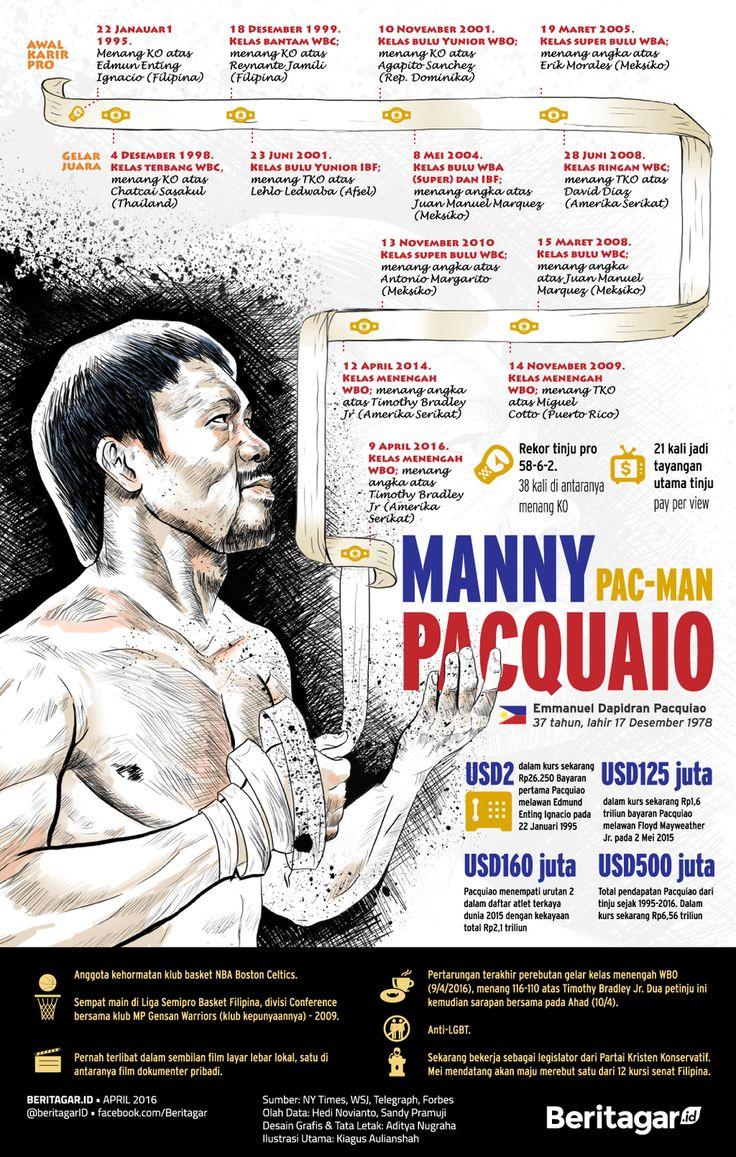 BANJIR PRESTASI   Manny Pacquiao meraih 10 gelar juara dunia, dua di antaranya di kelas menengah WBO