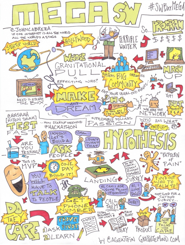 fun infographic about Mega Startup Weekend