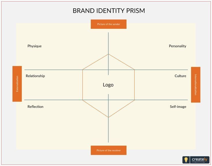 Brand Identity Prism Template Kapferer Brand Identity Prism Shows How To Build A Strong Brand S Brand Strategy Template Brand Identity Branding Your Business