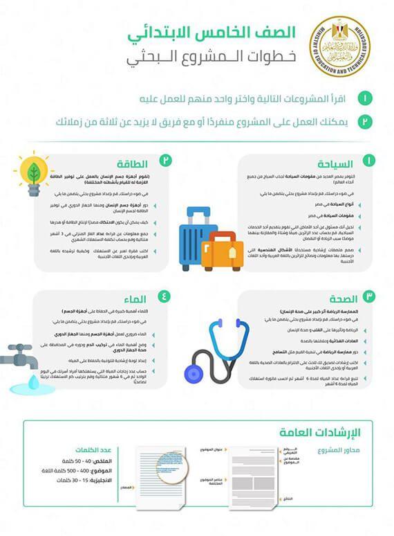 بالخطوات كيفية عمل بحث مدرسي لطلاب الإبتدائي والإعدادي بالعربي نتعلم Research Projects English Language Learning Blog Posts