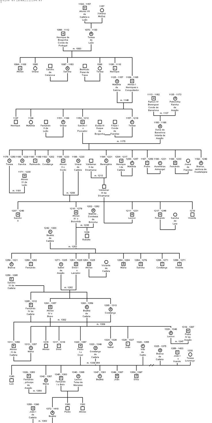 Árvore genealógica dos reis de Portugal – Wikipédia, a enciclopédia livre