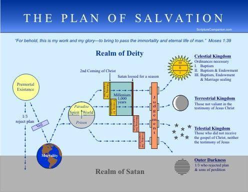 LDS Plan of Salvation Handouts | The Plan of Salvation ...