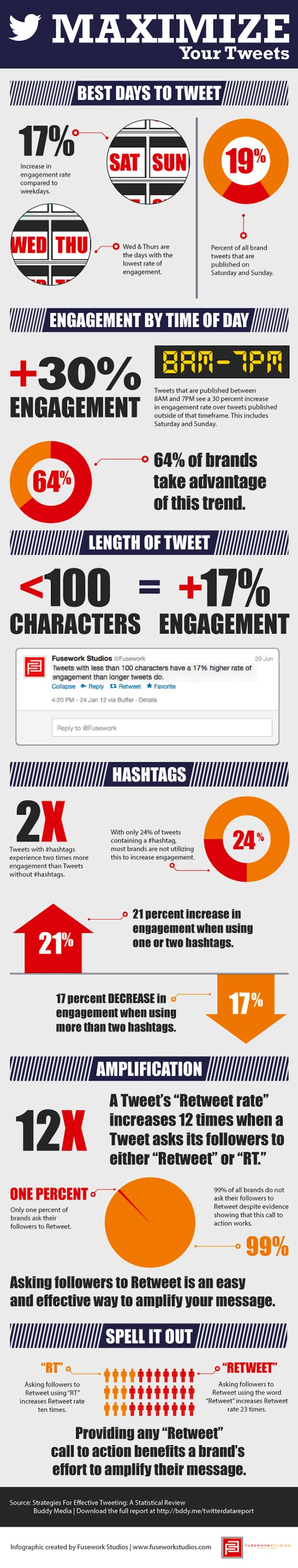 8/27/2012 - [INFOGRAPHICS] - Maximize your tweets