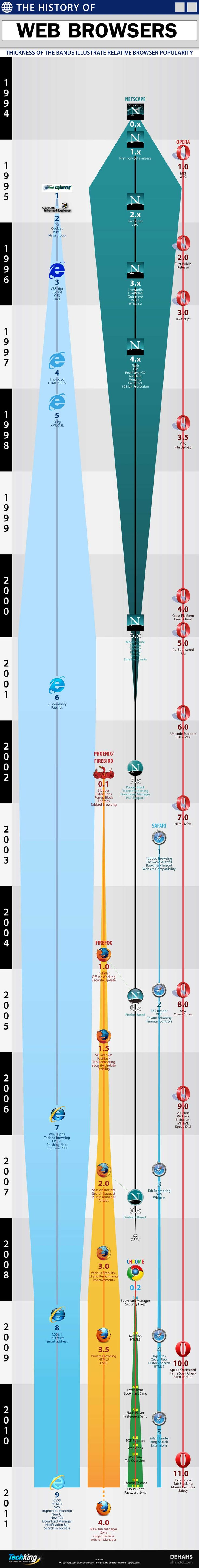 The History Of Web Browsers (few mistakes here - Opera had mouse gestures in 2003, for example - but otherwise an actually useful infographic)