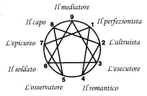 The Enneagram nine personality types. And you who you are?