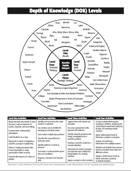 DOK- Depth of Knowledge,Blooms taxonomy and Manzano (With