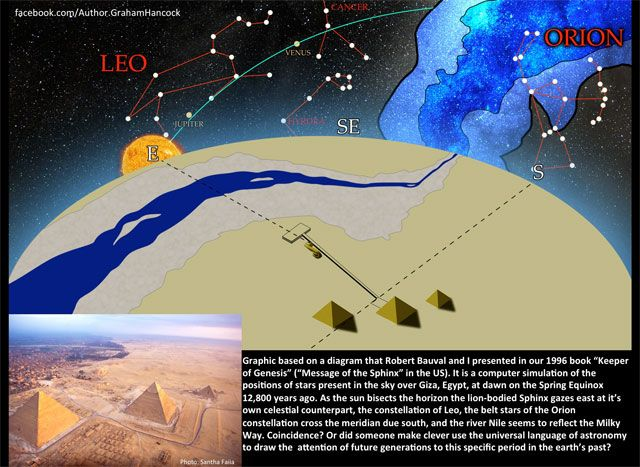 As Above So Below Do the Giza Monuments encode the date of the Younger Dryas comet impact? By Graham Hancock, 10 December 2014 Graham Hancock