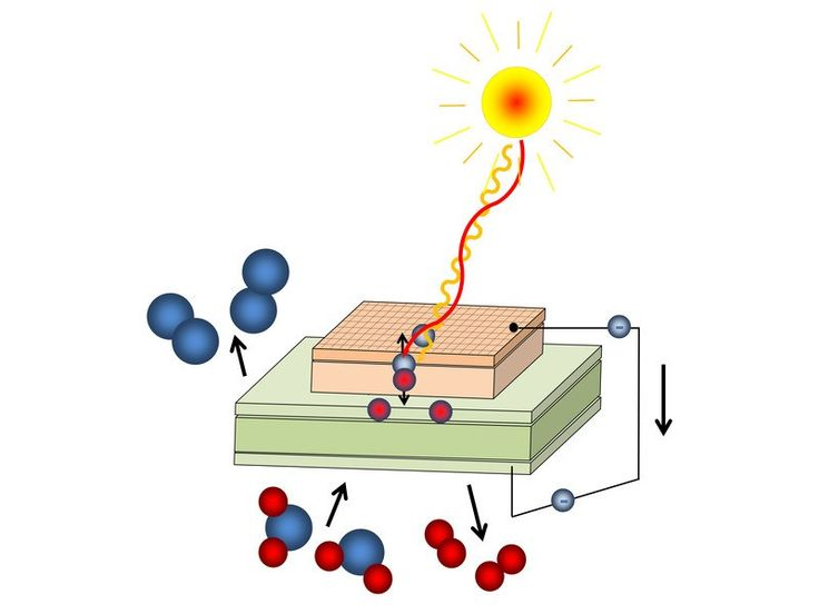 High-temperature photovoltaics and electrochemical cell combine to advance solar power 2/25/16 Photochemical cell: Light creates free charge carriers, oxygen (blue) is pumped through a membrane