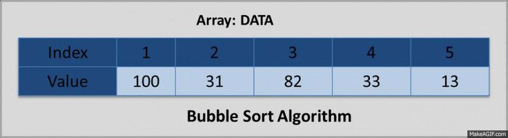 Bubble Sort Algorithm in Array is part of Learning Data Structure Series. Bubble Sort Algorithm rearranges an array in increasing order by bubbling the elements to its correct position